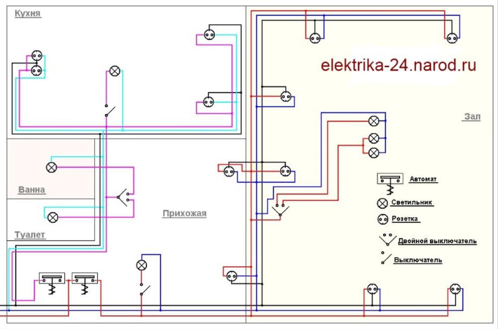 Schema rozvodu elektriny v byte